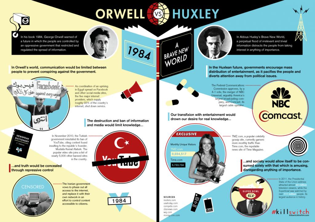 Orwell vs Huxlwy rrxW1